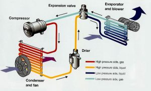 car air conditioning system diagram how it works