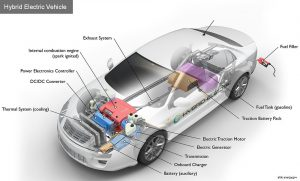 Diagram to show where the components are on a hybrid and how they all work together, how a Hybrid works