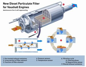 What is a DPF and how it works in a flow diagram with text and labels to help