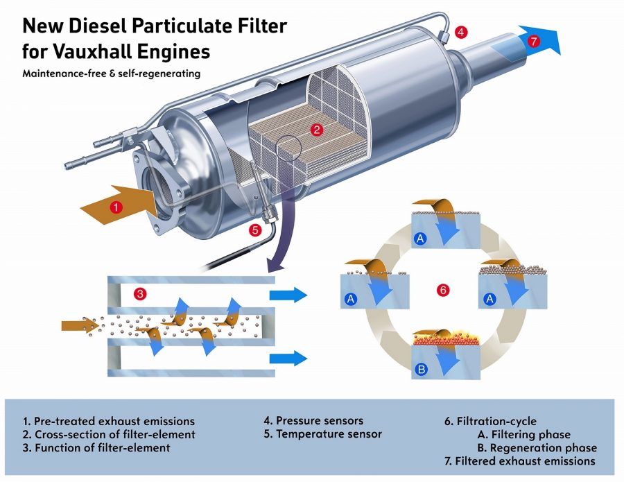 What does DPF actually do?